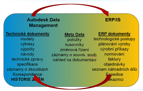 ERP Connector