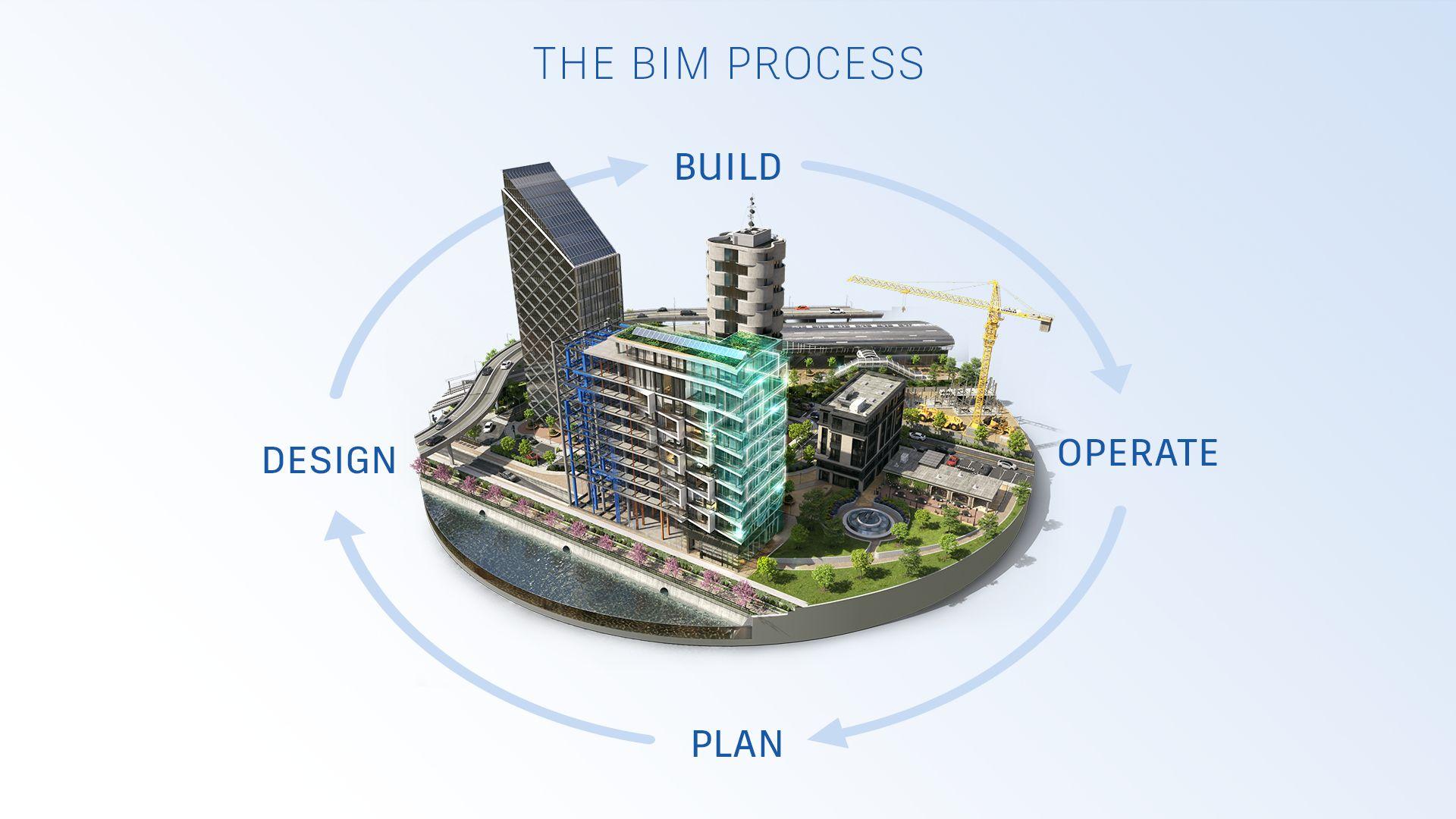 Proces BIM - plánování, návrh, realizace, provoz