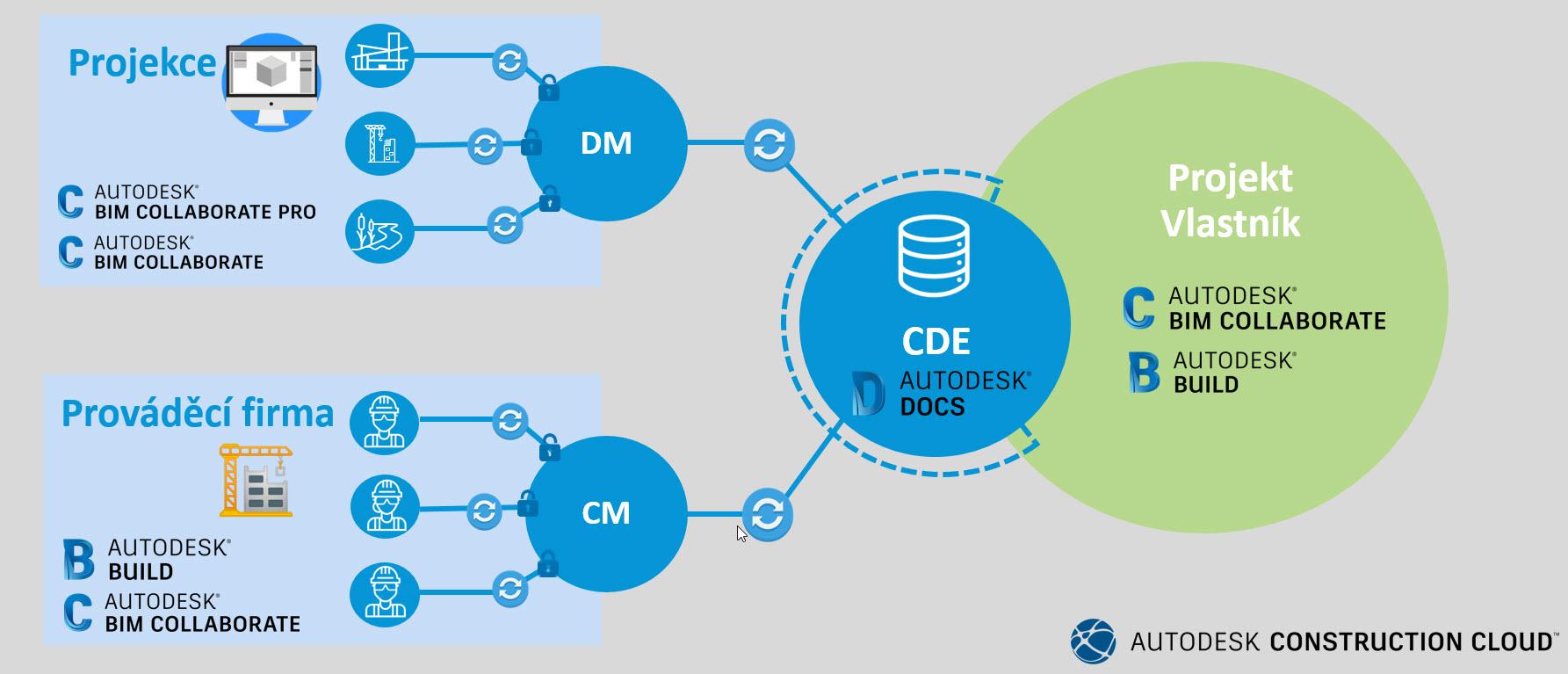 Jak funguje Autodesk Construction Cloud: od projekce přes prováděcí firmu až k vlastníkovi