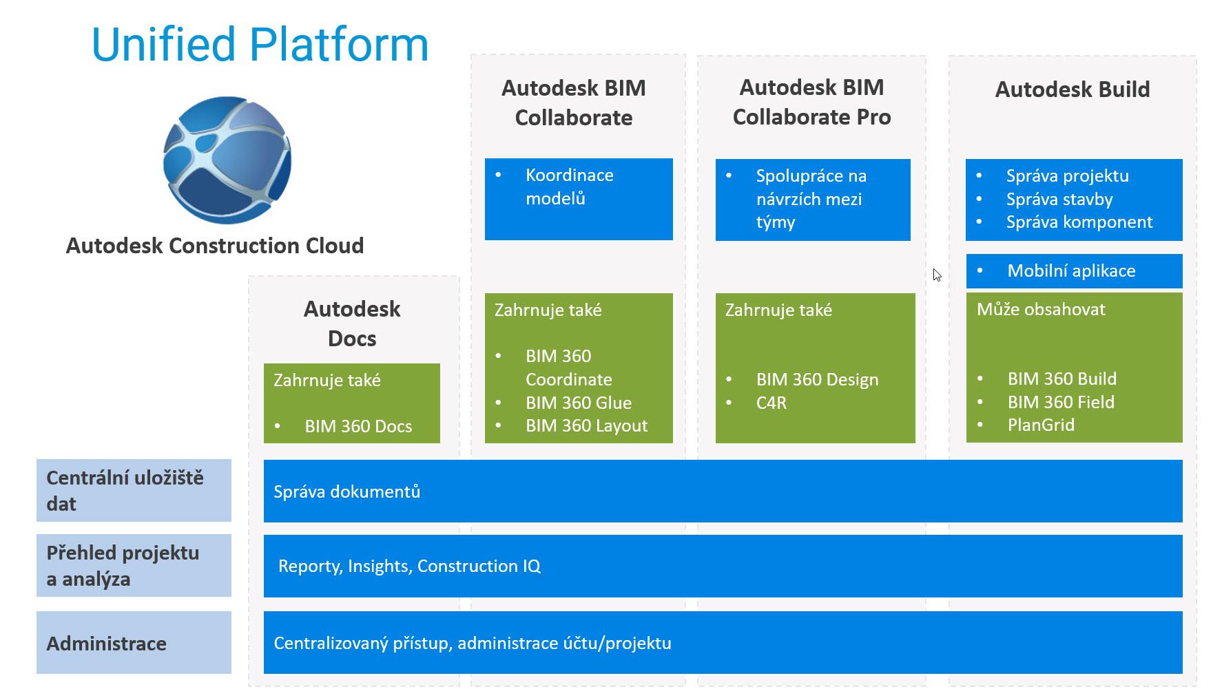 Sjednocená platforma Autodesk Construction Cloud