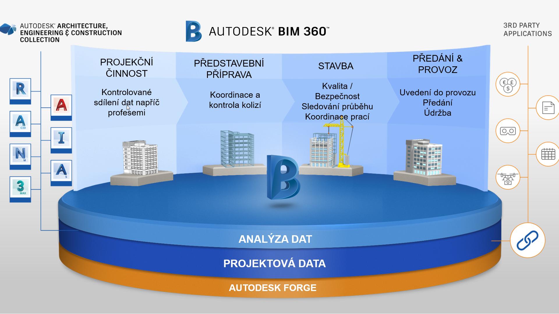 Platforma BIM 360
