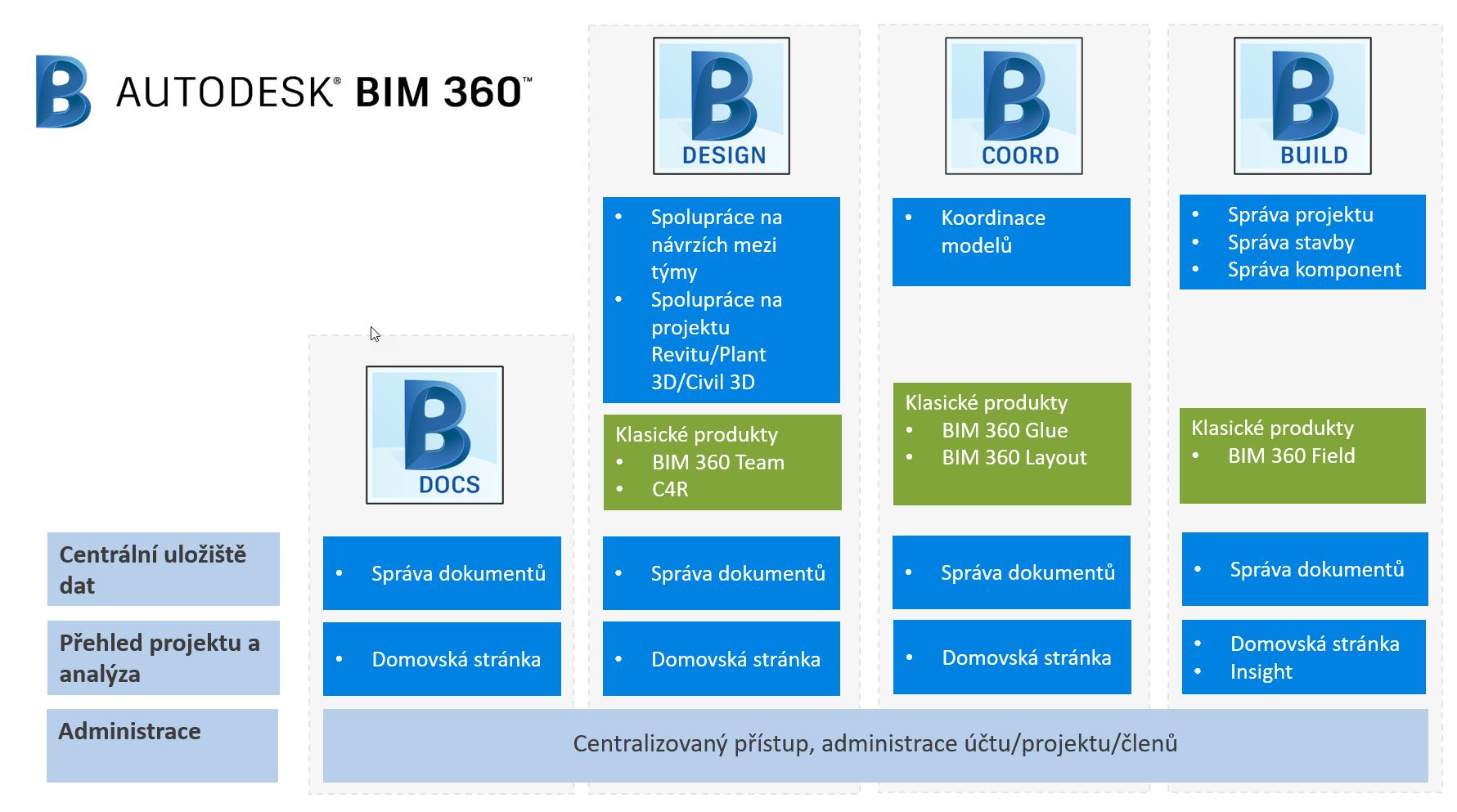 Moduly Autodesk BIM 360
