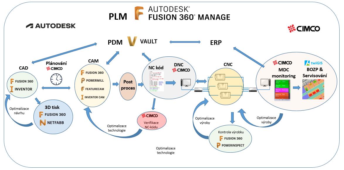 Digitalizace výroby od společnosti Arkance Systems - schéma propojení softwarů a procesů